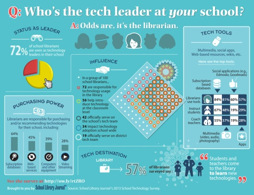 LibraryLeader-Infographic